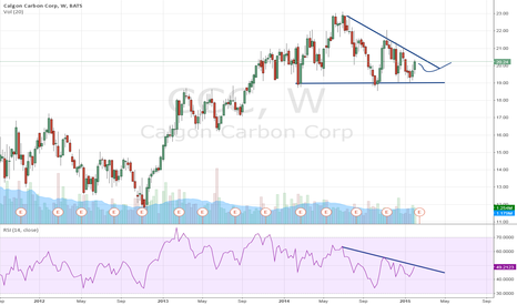 CCC: Calgon Carbon Corp: volatility on the wane
