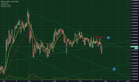 MTLUSD: MTLUSD 15m bull trap and short-term down trend