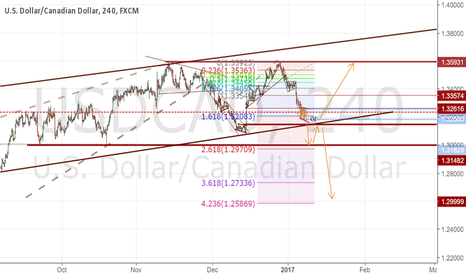 USDCAD: changed it up
