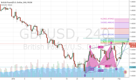 GBPUSD: gbp usd buy setup