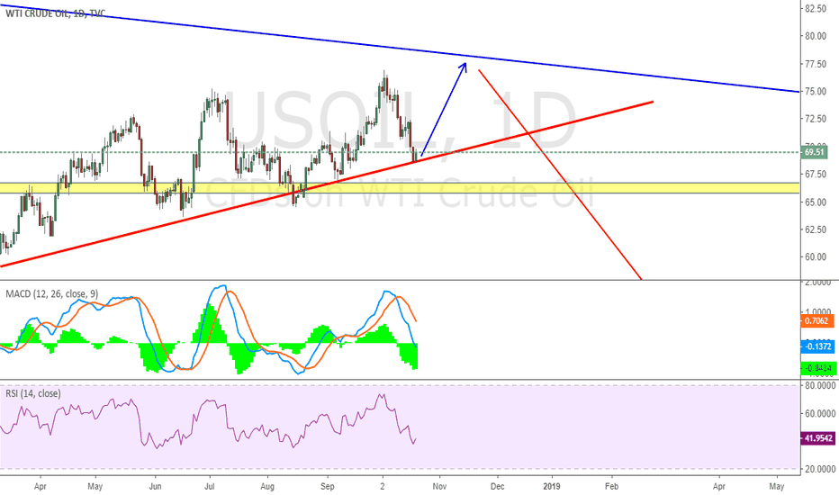 USOIL: Remind on our previous short plan