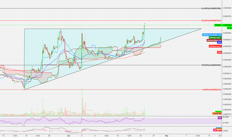 TRXBTC: TRX breaking out of ascending triangle