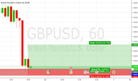 GBPUSD: Long on Cable