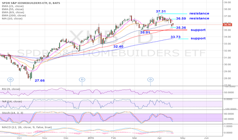 XHB: XHB $35.75: Consolidates above a 2-month range support at 35.01