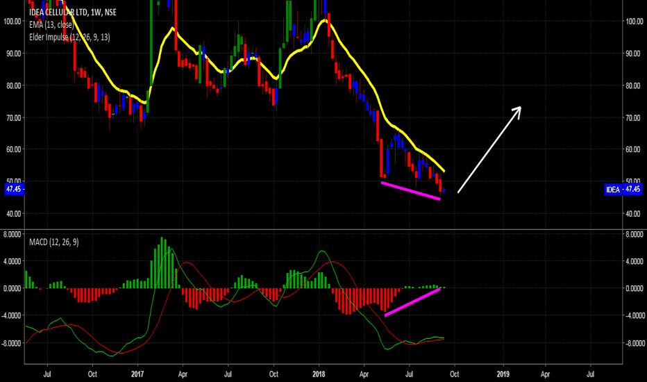 IDEA: IDEA WEEKLY BULLISH DIVERGENCE