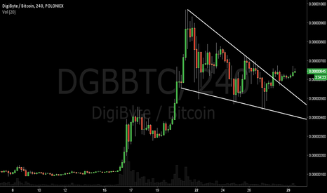 DGBBTC: $DGBBTC poised for breakout.