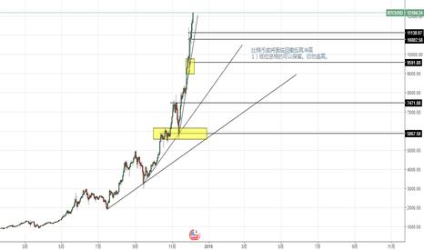 BTCUSD: 比特币或将面临回撤后再冲高