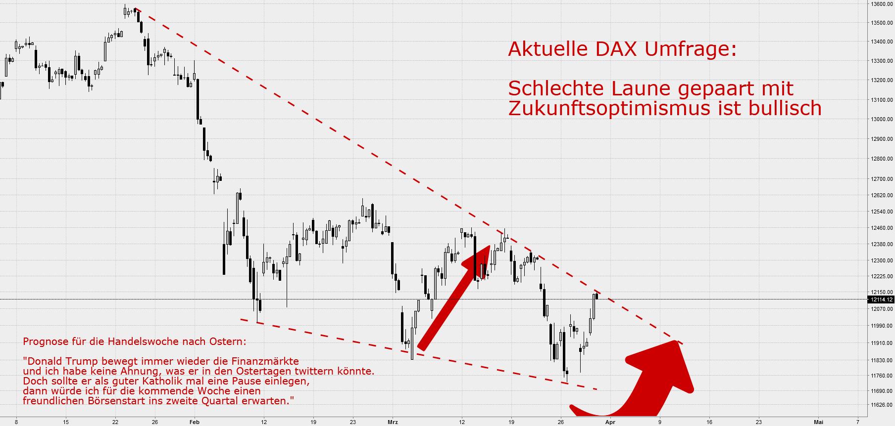 DAX: Schlechte Laune gepaart mit Zukunftsoptimismus ist bullisch