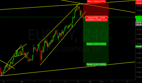 EURJPY: SHORTING EURJPY after it breaks structure