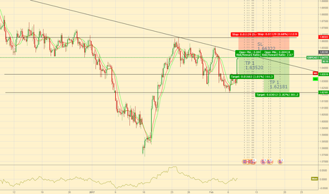 GBPCAD: short on GBP/CAD (4hr frame)