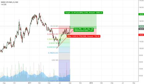 NMDC: NMDC Ascending triangle breakout