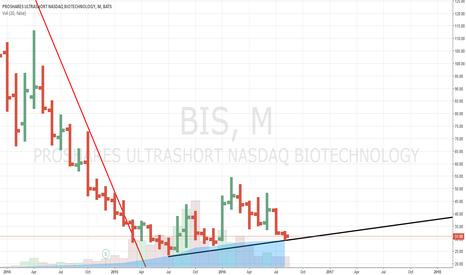 BIS: LONG LONG ProShares UltraShort Nasdaq Biotechnology ETF (BIS)