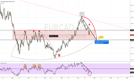 EURCAD: going down day by day