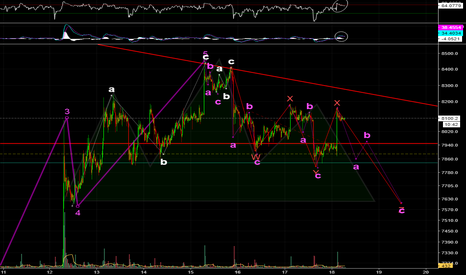BTCUSD: First Real Elliot Wave Analysis