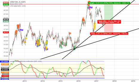 T: A good chance for AT&T long-term establisher