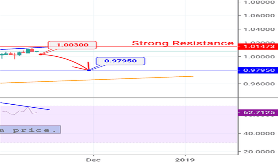 USDCHF: USDCHF (Sell Stop)