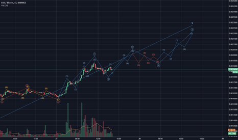 EOSBTC: EOSBTC Ending Diagonal for wave 5?