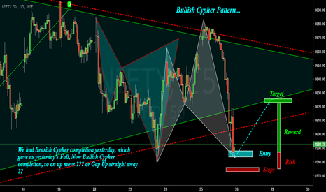 NIFTY: Nifty : After Bear Cypher, Here comes Bull Cypher !