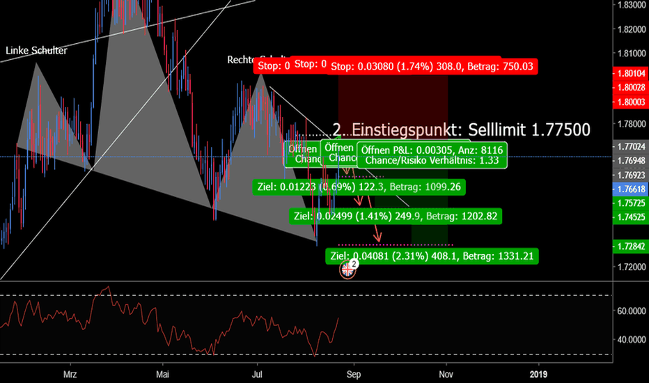GBPAUD: GBPAUD Short Empfehlung