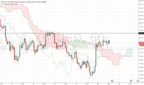 XBTUSD: Bitcoin USD price has got over the cloud in 1 hour timeframe