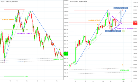 BTCUSD: Will BTC 9K be a mini version of 11K???