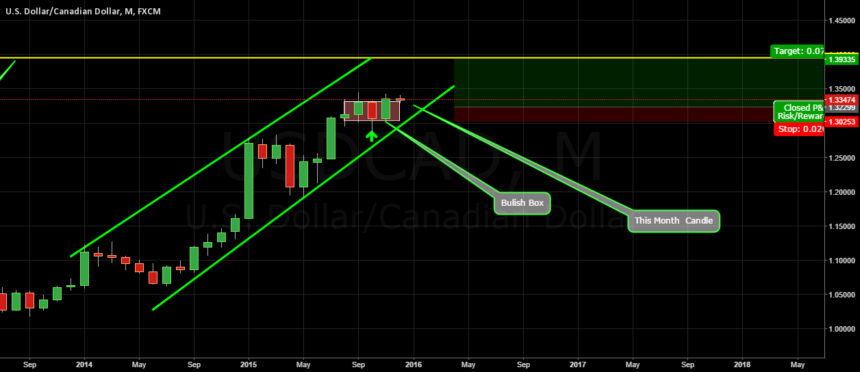 USDCAD Update