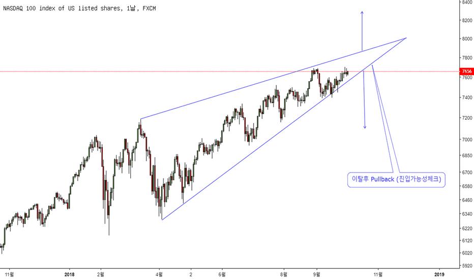 NAS100: NASDAQ 일봉 분석