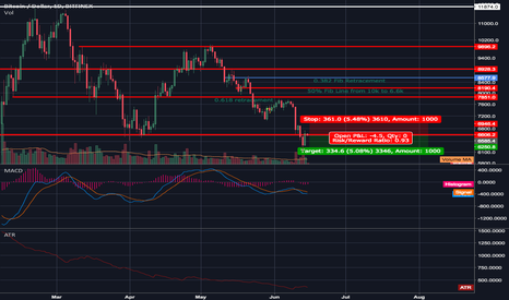 BTCUSD: Brief Market Respite Over?
