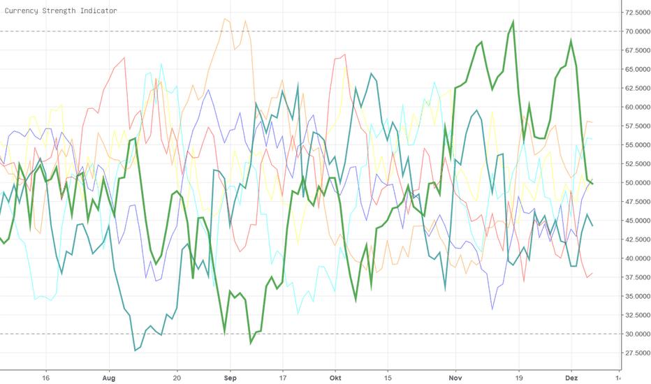 CHFJPY: Currency strengh momentum // es fehlt der NZD
