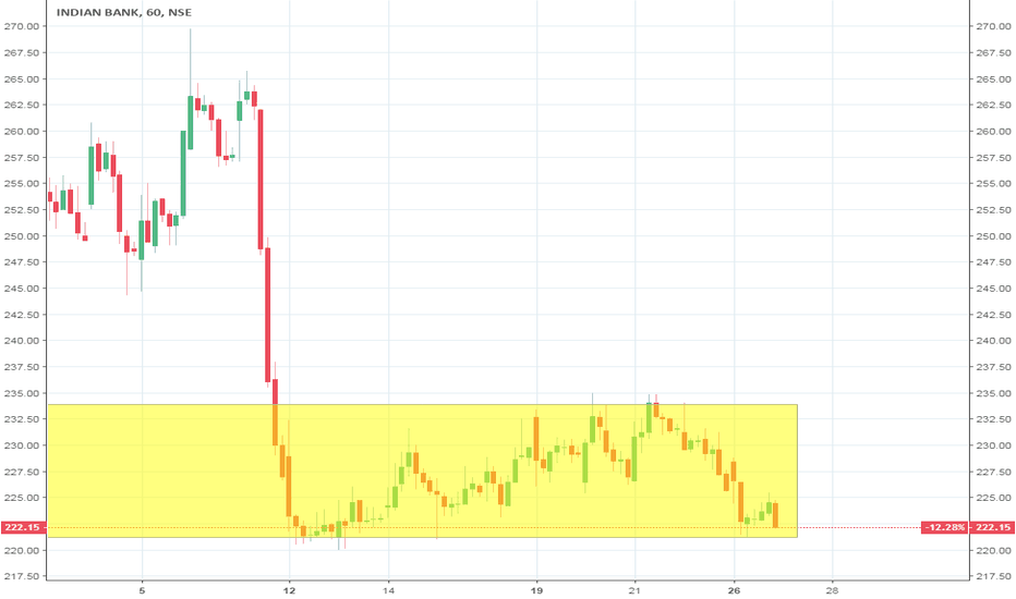 INDIANB: INDIAN BANK #SELL BELOW 221