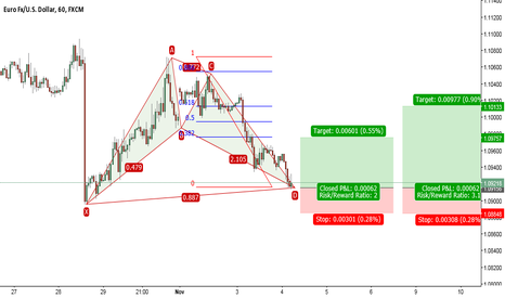 EURUSD: One hour Bat completion