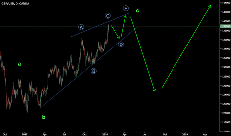GBPUSD: Short On weekly