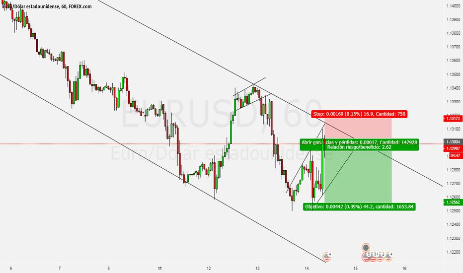 EURUSD: EURUSD corto
