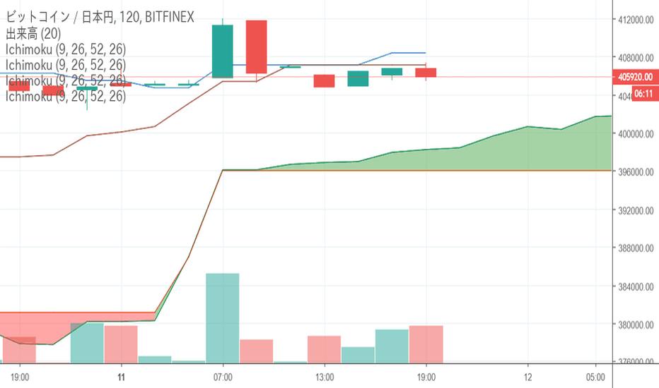 BTCJPY: ビットコイン(BTC)は連日40万円台目前の値動きが続く、今後の価格の見通しは?-2月11日チャート分析