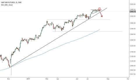 SP1!: S&P 500 down to 2300-2320?