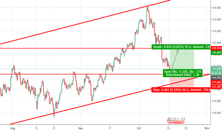 USDJPY: USDJPY long from 111,750 to 112,600