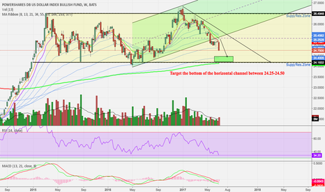 UUP: US Dollar Is In A Corrective Wave For Now