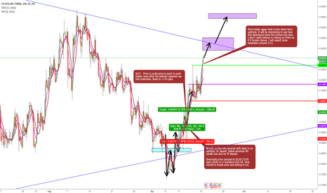 USDZAR: USDZAR Letting Winner Run