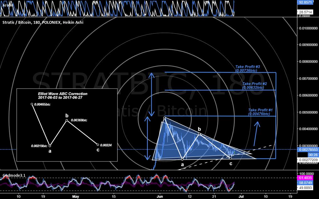 Stratis Breakout [Market Geometry/EW]