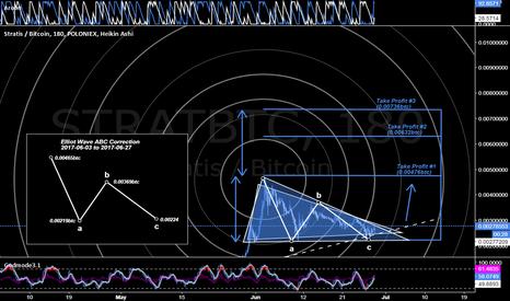 STRATBTC: Stratis Breakout [Market Geometry/EW]