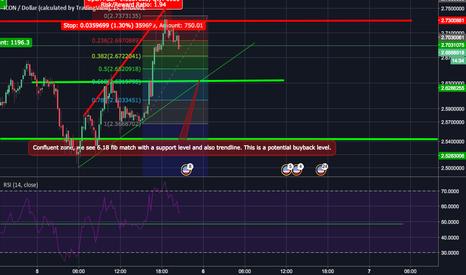 ICXUSD: ICX possible buyback level