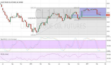 CL1!: Oil CL remains under pressure