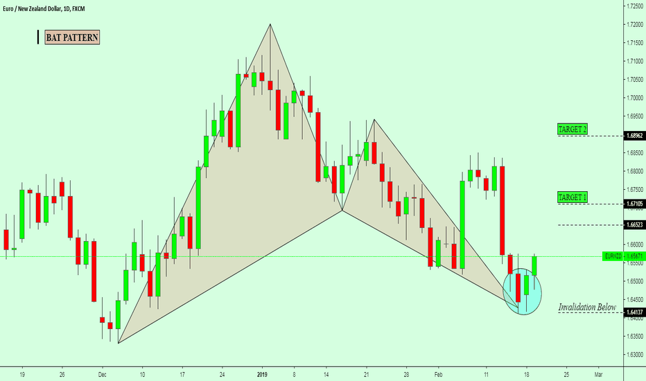 EURNZD: BUYING OPPORTUNITY: INSIDE BAR with BULLISH BAT PATTERN