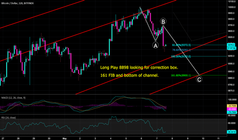 BTCUSD: Long Play 8898 looking for correction box.  161 FIB and bottom