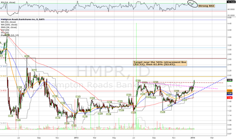HMPR: Community Bank Breakout