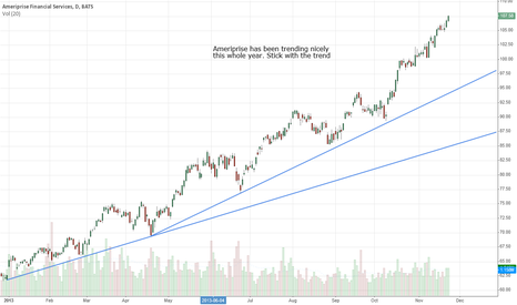 AMP: Ameriprise, trending higher the whole year