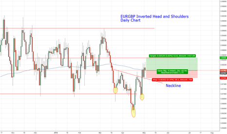 EURGBP: EURGBP Invertd Head and Shoulders Long opportunity