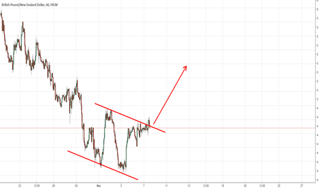 GBPNZD: GBPNZD ENDİNG CHANNEL GERİ ONAY