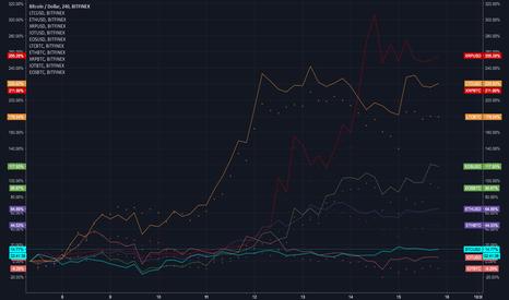 BTCUSD: Percentage Gains in USD v. BTC for LTC EOS XRP IOT ETH