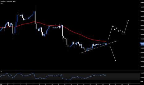 EURUSD: EUR.USD - 4hr bearish impulse